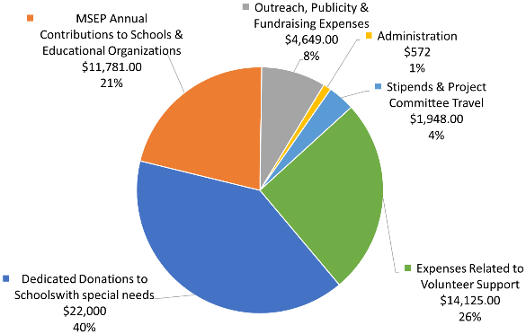 2019 expenditures chart: see text below the image for details